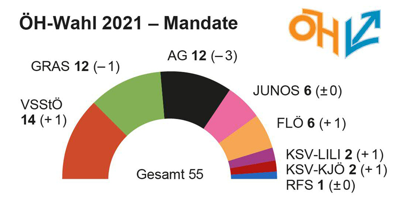 Mandatsverteilung Bundesvertretung ÖH Wahl 2021