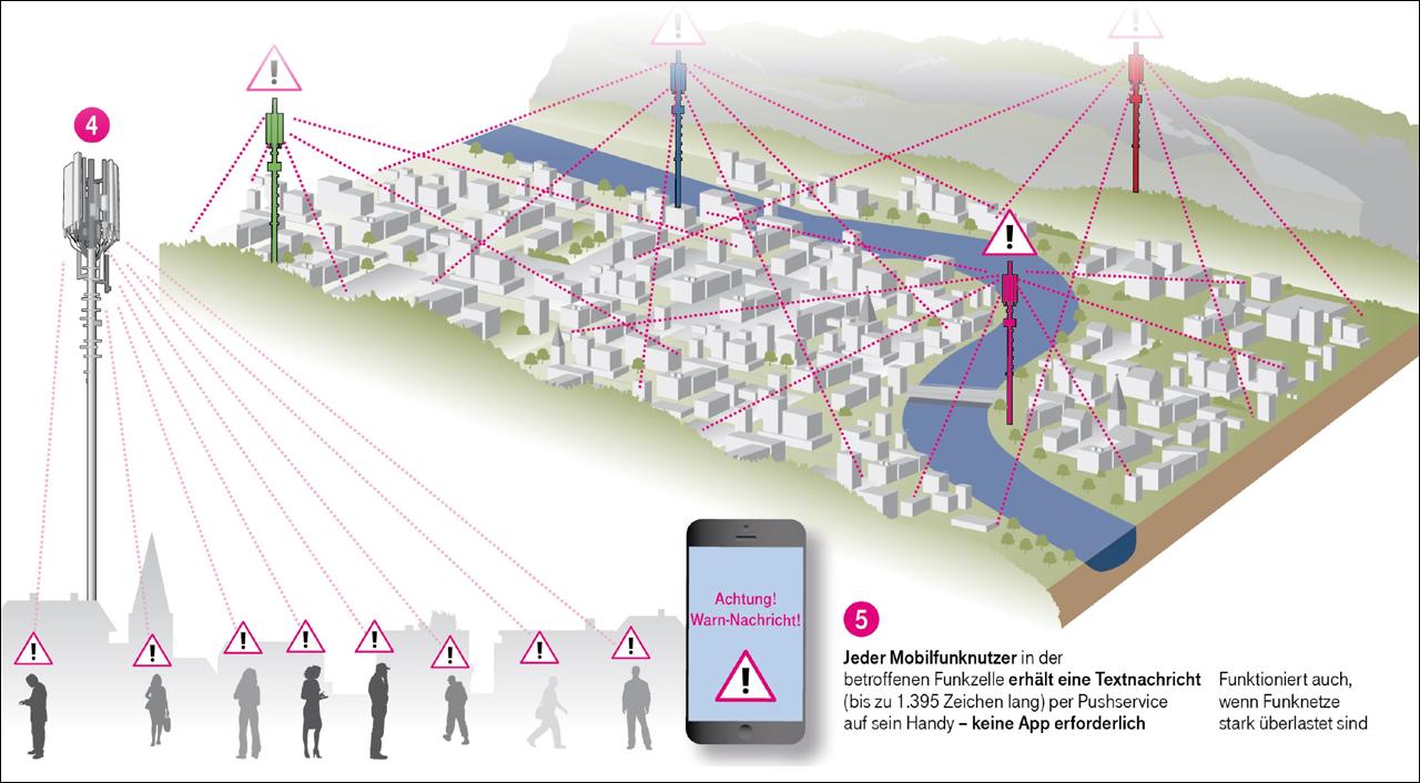 Grafik: Warnsystem über das Mobilfunknetz