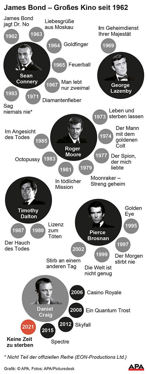 James-Bond-Darsteller und ihre Filme